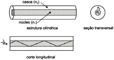 Figura 2: Ilustração de uma fibra ótica e do fenômeno de reflexão interna total.